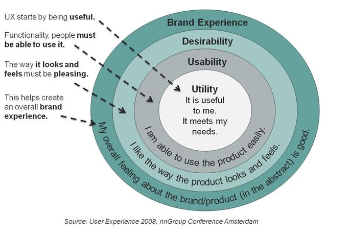 usabilidad y experiencia de usuario by neospot.se